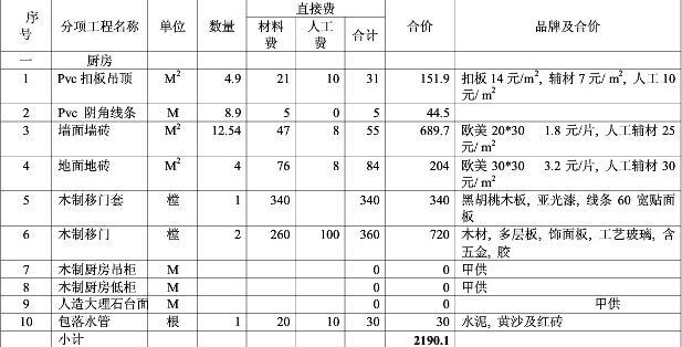 2017年东莞厨房装修预算清单