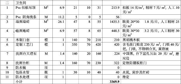 2017年东莞卫生间装修预算清单