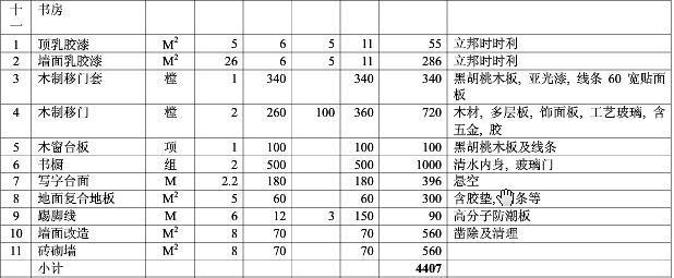 2017年东莞书房装修预算清单