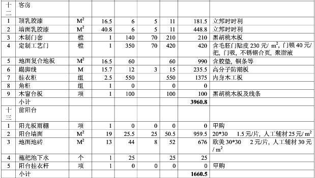 2017年东莞客房、前阳台装修报价清单