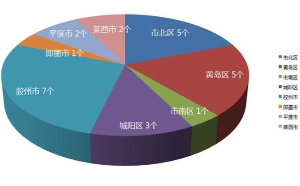 青岛6月预计26盘推优惠活动