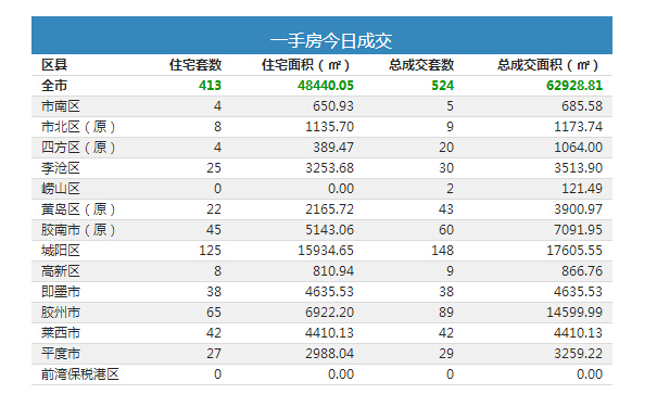青岛6月13网签524套 新房住宅413套
