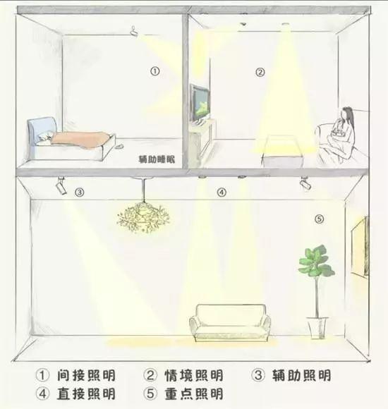 4大空间13种灯光布置方法-武汉装修公司哪家好?